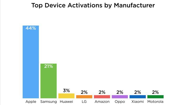 apple-samsung-holiday-device-activations-2016